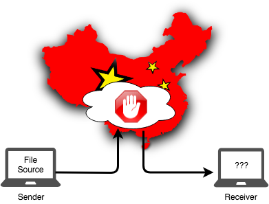 Diagram showing China blocking a cloud service.