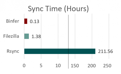 Terestrial FTP Speed - Hours
