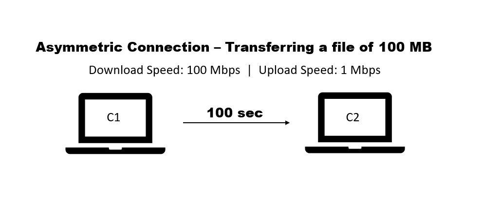 asymmetric internet connection