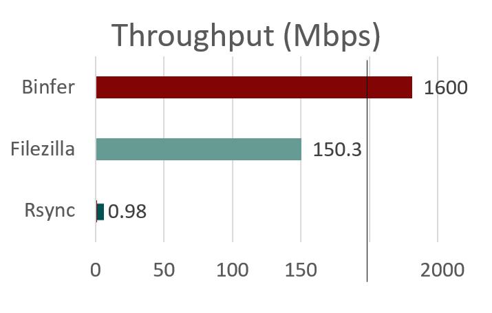 Terestrial FTP Speed - Throughput